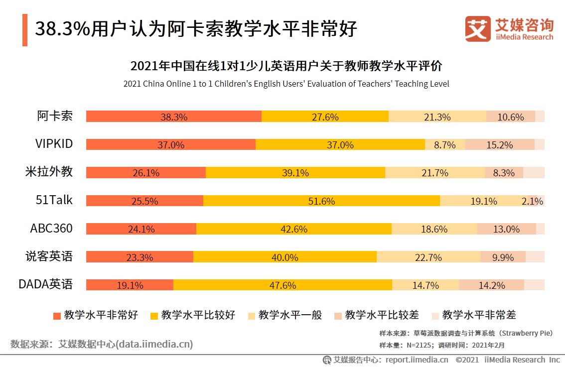 38.3%用户认为阿卡索教学水平非常好