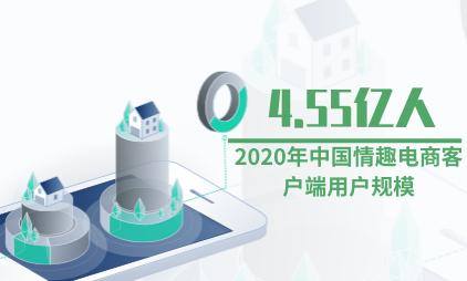 情趣用品数据分析:预计2020年中国情趣电商客户端用户规模将达4.55亿人