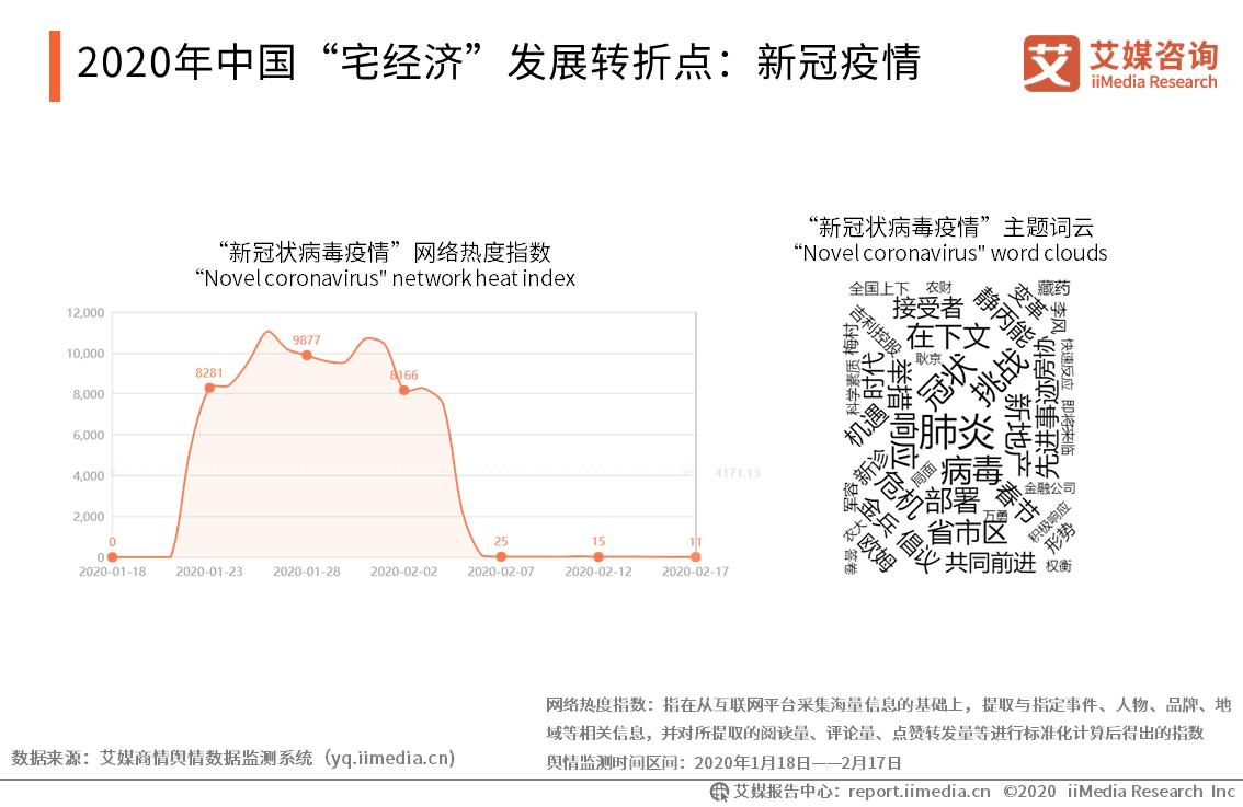 """2020年中国""""宅经济""""发展转折点:新冠疫情"""