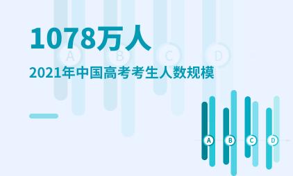 高考数据分析:2021年中国高考考生人数规模为1078万人