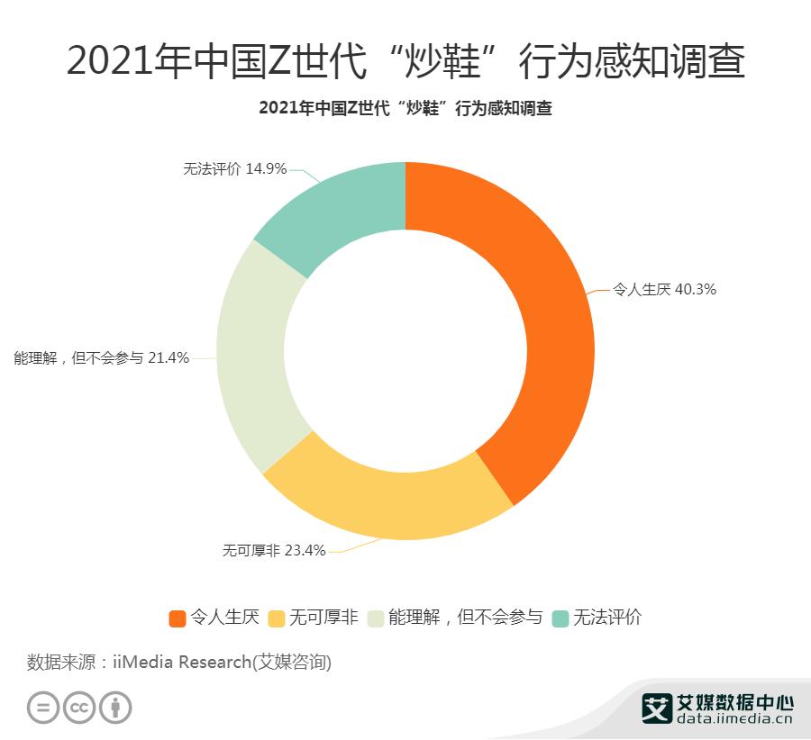 """2021年中国40.3%""""Z世代"""" 认为""""炒鞋""""行为令人生厌"""