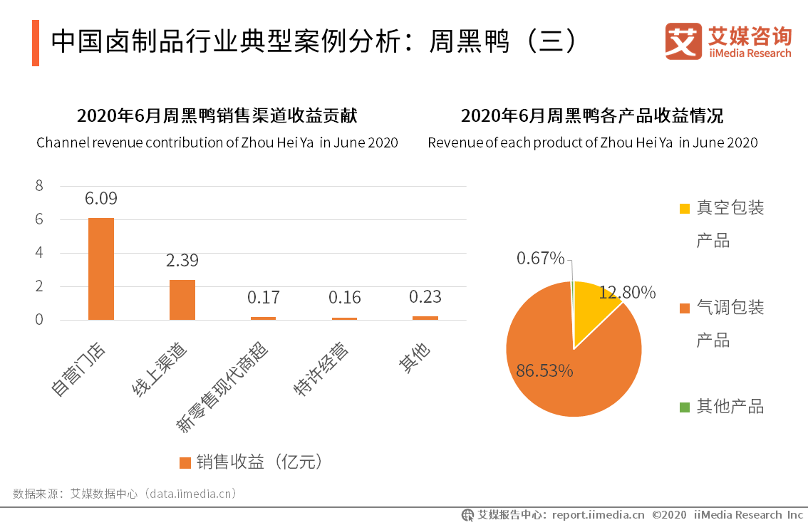 中国卤制品行业典型案例分析:周黑鸭(三)