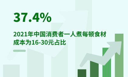 餐饮行业数据分析:2021年中国37.4%消费者一人煮每顿食材成本为16-30元