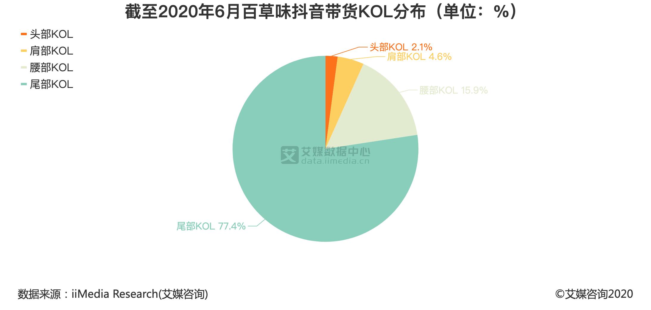 截至2020年6月百草味抖音带货KOL分布(单位:%)
