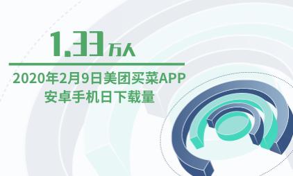 生鲜电商行业数据分析:2020年2月9日美团买菜APP安卓手机日下载量为1.33万人