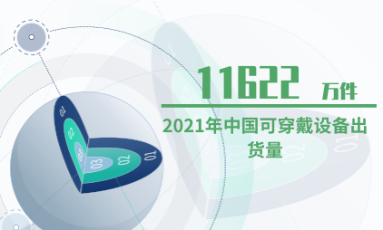 智能设备行业数据分析:2021年中国可穿戴设备出货量预计达11622万件