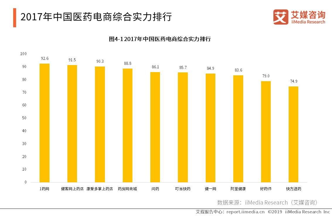 2017年中国医药电商综合实力排行