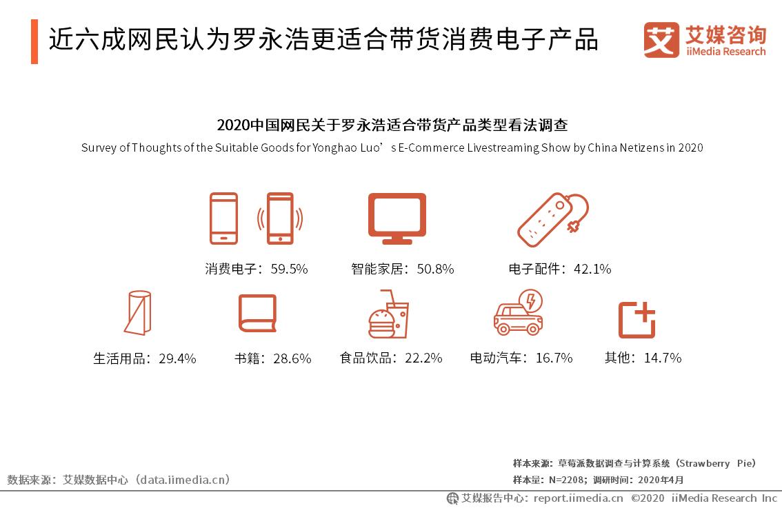 近六成网民认为罗永浩更适合带货消费电子产品