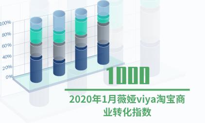 直播电商行业数据分析:2020年1月薇娅viya淘宝商业转化指数为1000
