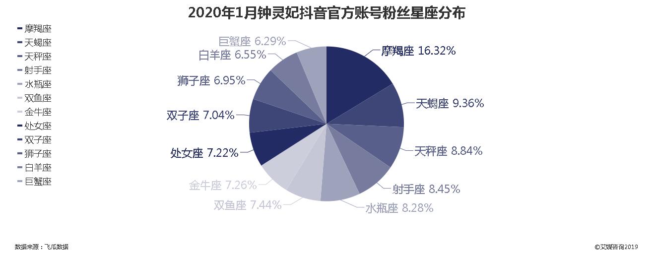 2020年钟灵妃抖音官方账号粉丝星座分布