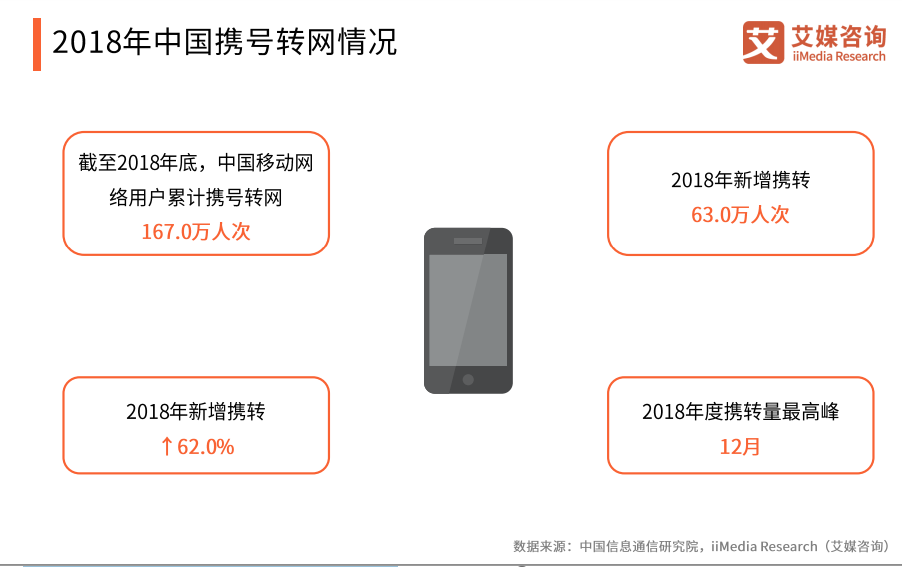 2019中国携号转网新规发展情况、用户心态及趋势解读