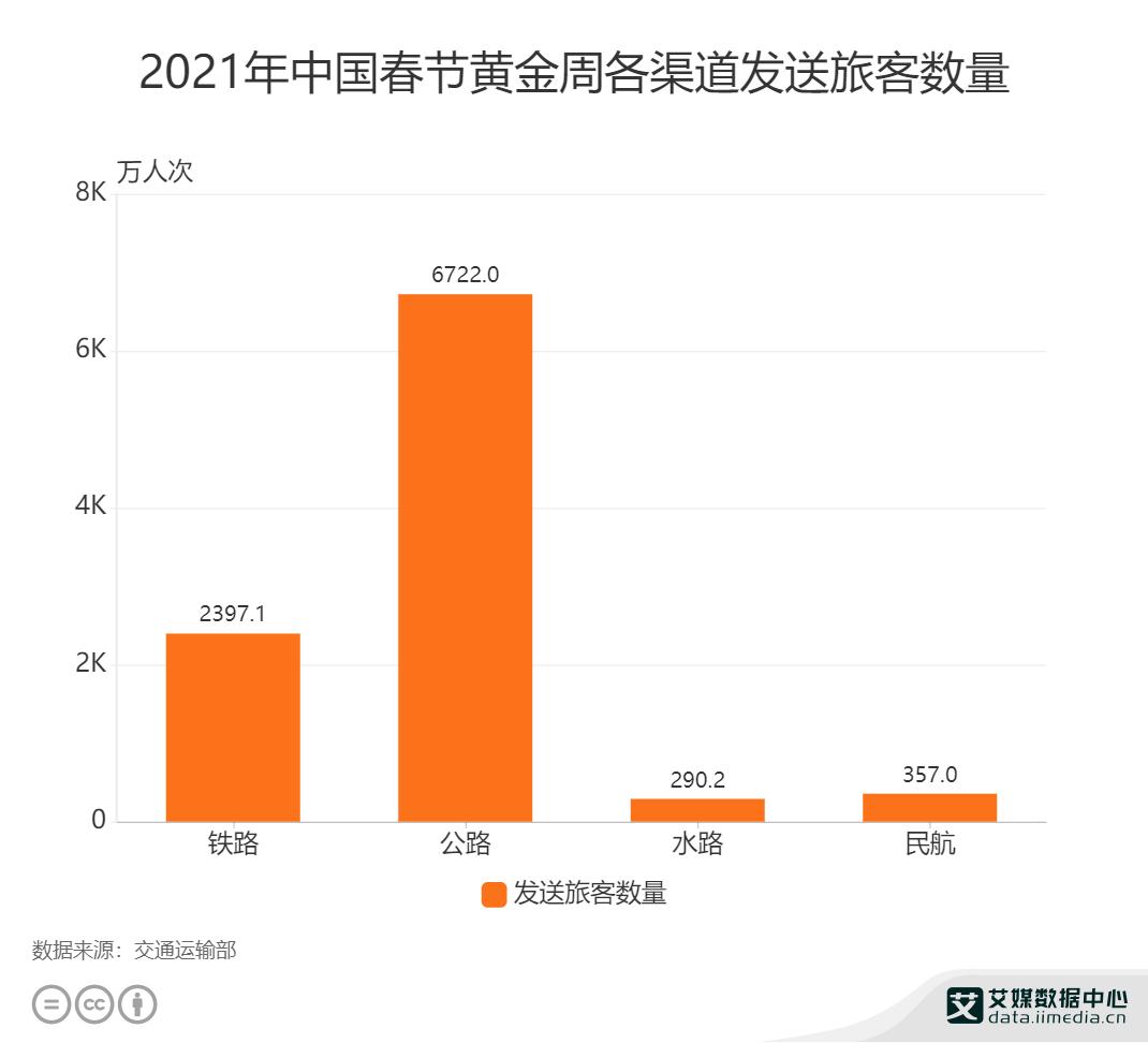 2021年中国春节黄金周各渠道发送旅客数量