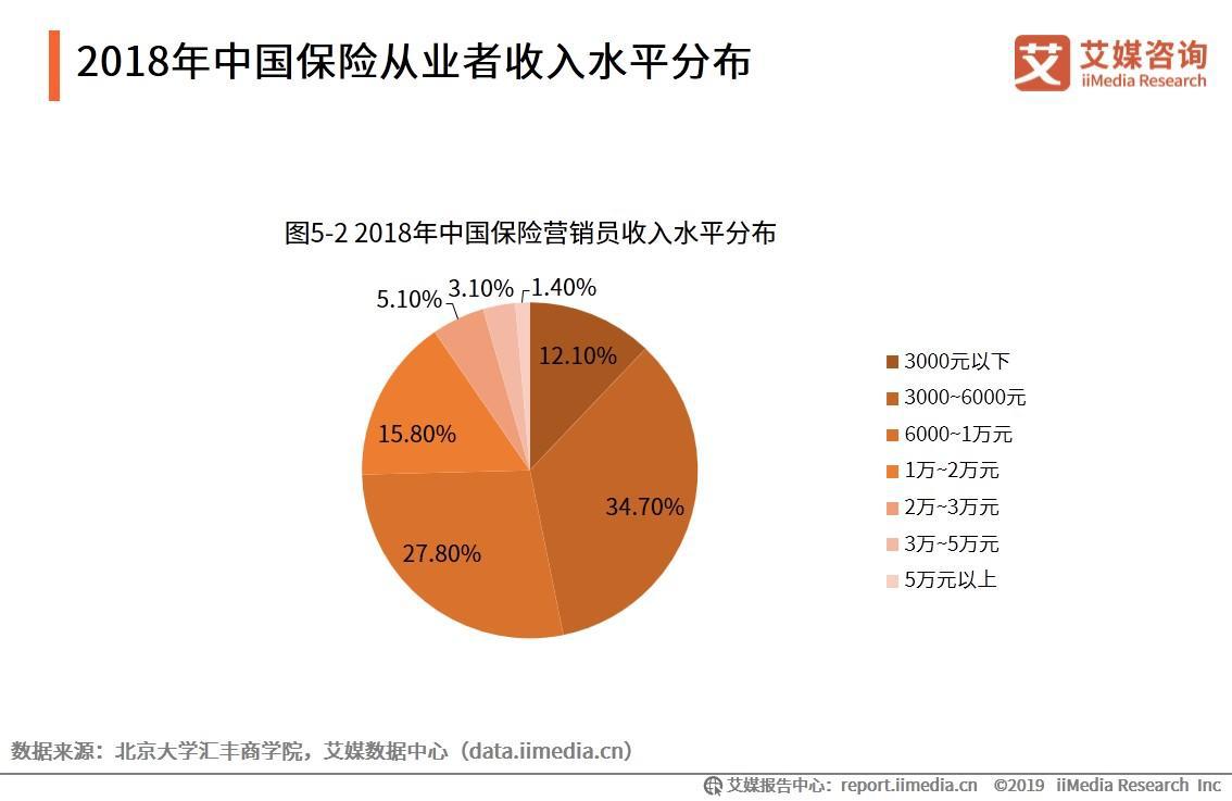 2018年中国保险从业者收入水平分布