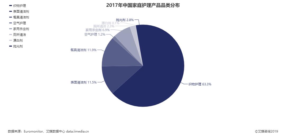 中国家庭护理产品品类分布