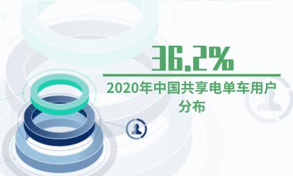 共享经济行业数据分析:2020年中国36.2%共享电单车用户分布在三线城市