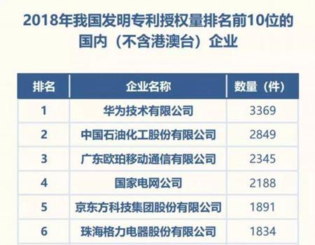 2018中国发明专利授权量排行榜:华为居首位,中石化、京东方进前五