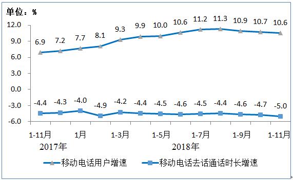行业情报|11月移动短信业务量同比增长12%,手机通话量再下降