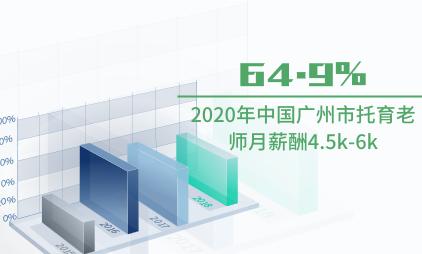 托育行业数据分析:2020年中国广州市64.9%托育老师月薪酬4.5k-6k