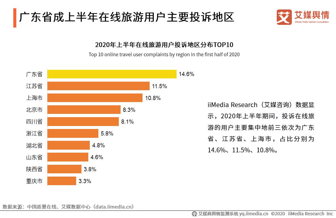 广东省成上半年在线旅游用户主要投诉地区