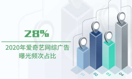 视频行业数据分析:2020年爱奇艺网综广告曝光频次占比28%