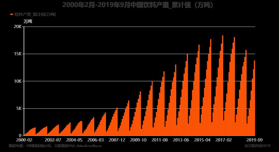 2000年2月-2019年9月中国饮料产量为13738.9万吨