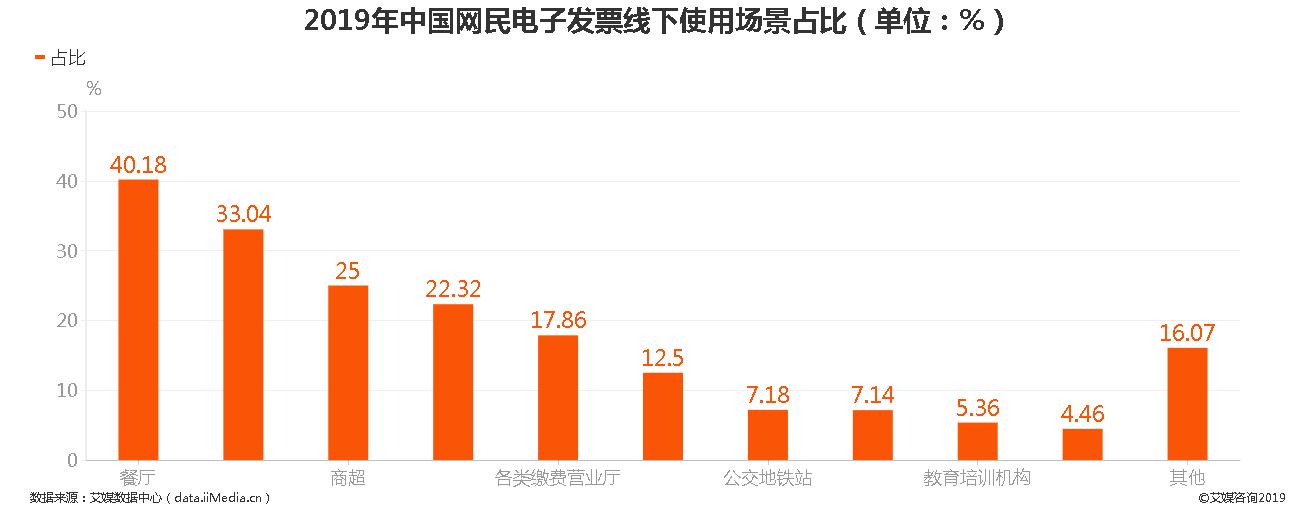 2019年中国网民电子发票线下使用场景占比