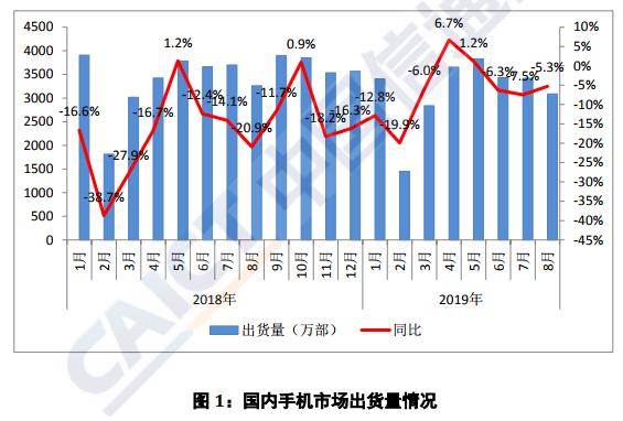 1-8月国内5G手机出货量29.1万部,8月占比超75%,5G能否带动市场回暖?