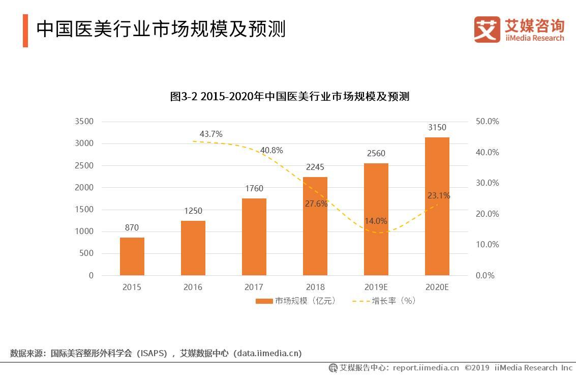 中国医美行业数据分析:2018年中国医疗美容市场规模超过2000亿元
