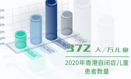 大健康行业数据分析:2020年香港自闭症儿童患者为372人/万儿童