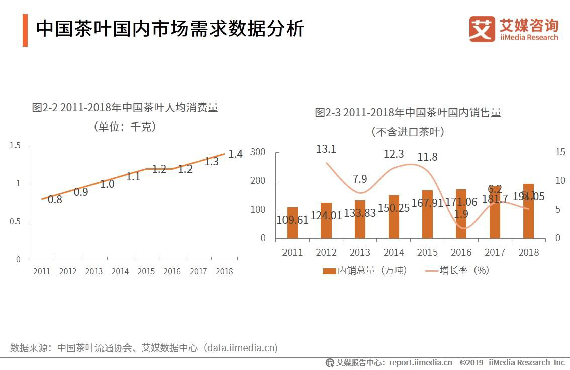 2019中国茶叶大发一分彩市场数据、消费习惯及发展趋势分析