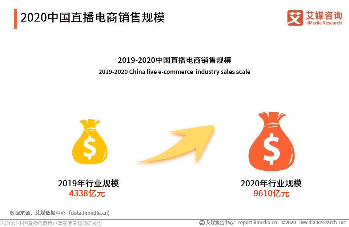 2020中国直播电商销售规模