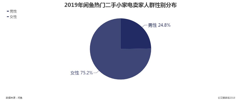 2019年闲鱼热门二手小家电卖家人群性别分布
