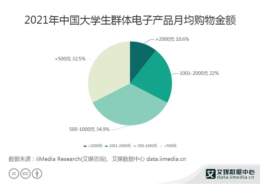 2021年中国大学生群体电子产品月均购物金额
