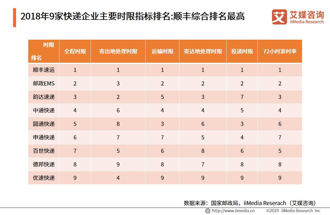 2018年9家快递企业主要时限指标排名:顺丰综合排名最高