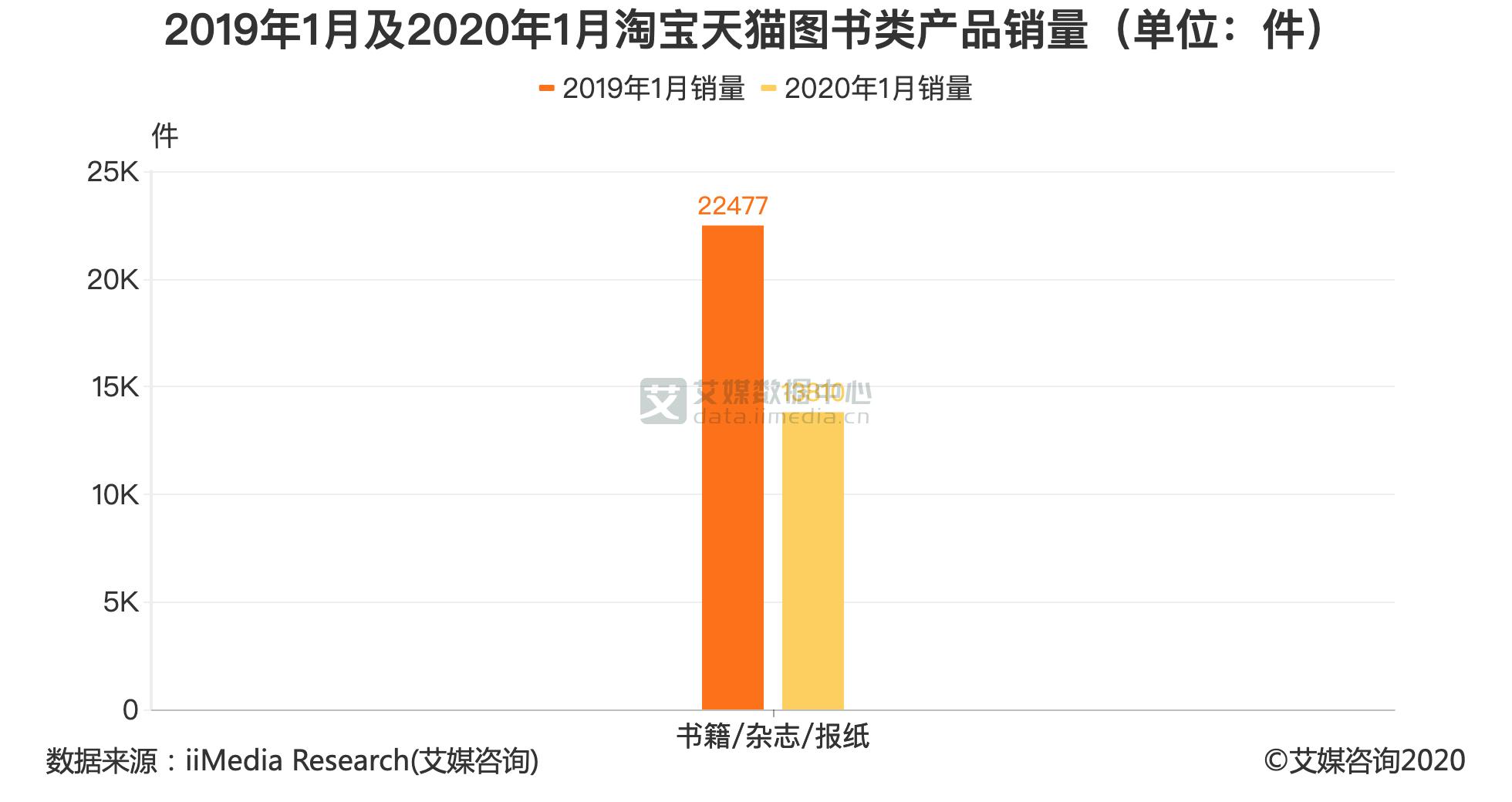 2019年1月及2020年1月淘宝天猫图书类产品销量(单位:件)