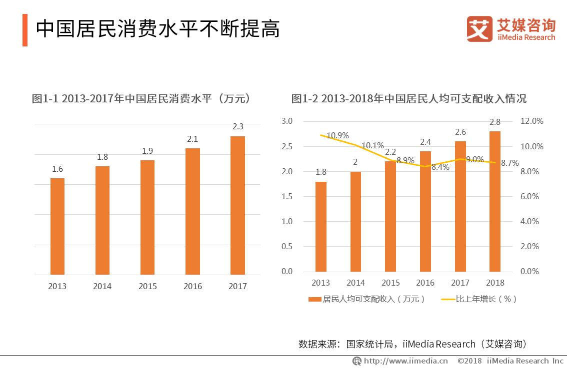 中国居民消费水平不断提高