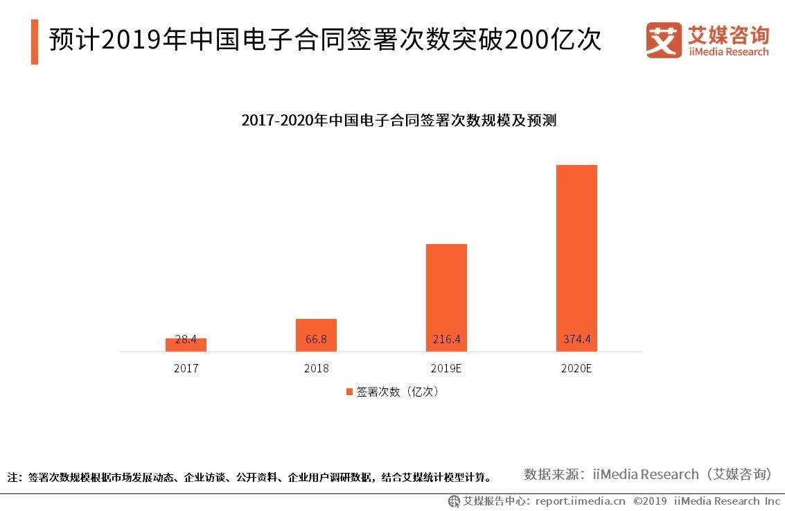 预计2019年中国电子合同签署次数突破200亿次