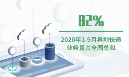 快递行业数据分析:2020年1-9月异地快递业务量占全国总和82%