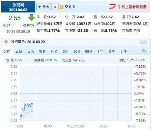 乐视网提示退市风险:股价昨日跌停 今开盘跌超7%