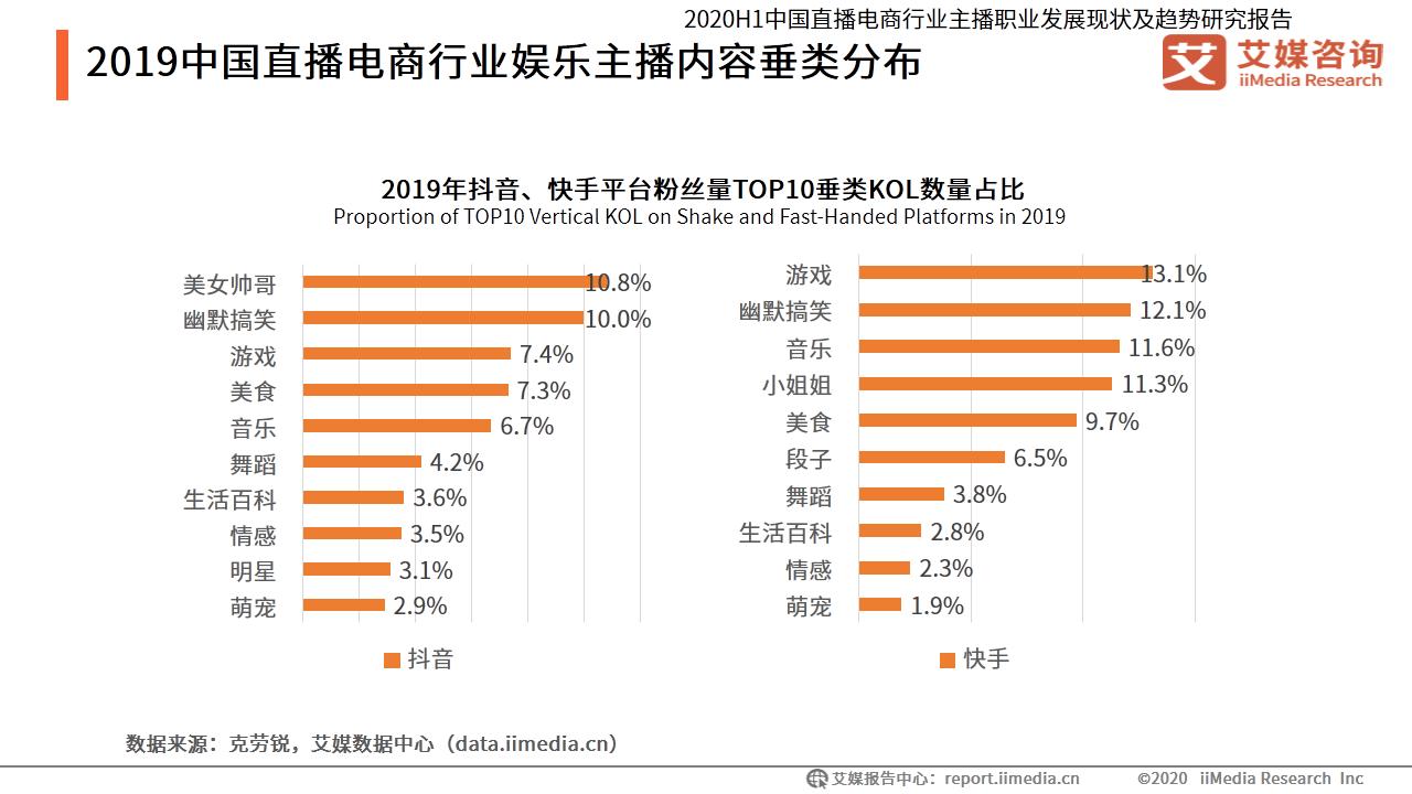 2019中国直播电商行业娱乐主播内容垂类分布