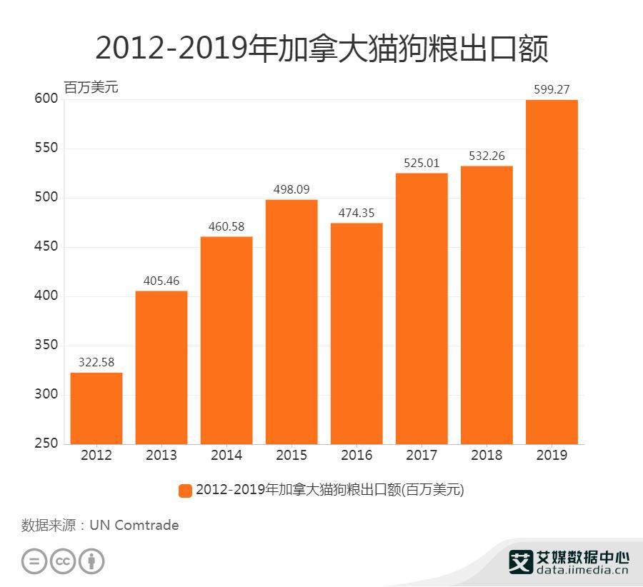 2012-2019年加拿大猫狗粮出口额