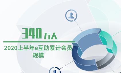 互联网行业数据分析:2020上半年e互助累计会员规模为340万人
