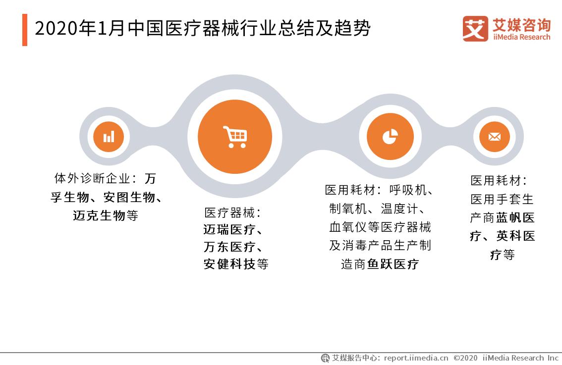 2020年1月中国医疗器械行业总结及趋势