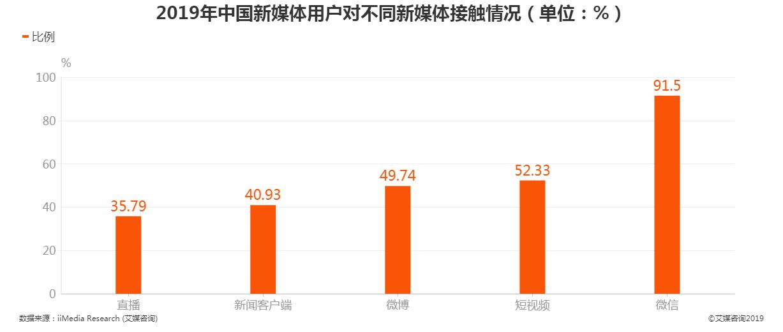 2019年中国新媒体用户对不同新媒体接触情况