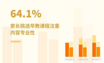 早教行业数据分析:2021年中国64.1%家长挑选早教课程注重内容专业性