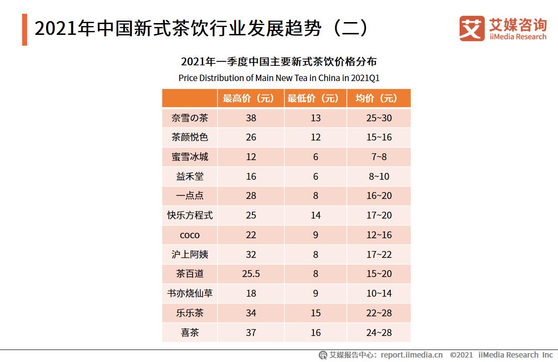 2021年中国新式茶饮行业发展趋势