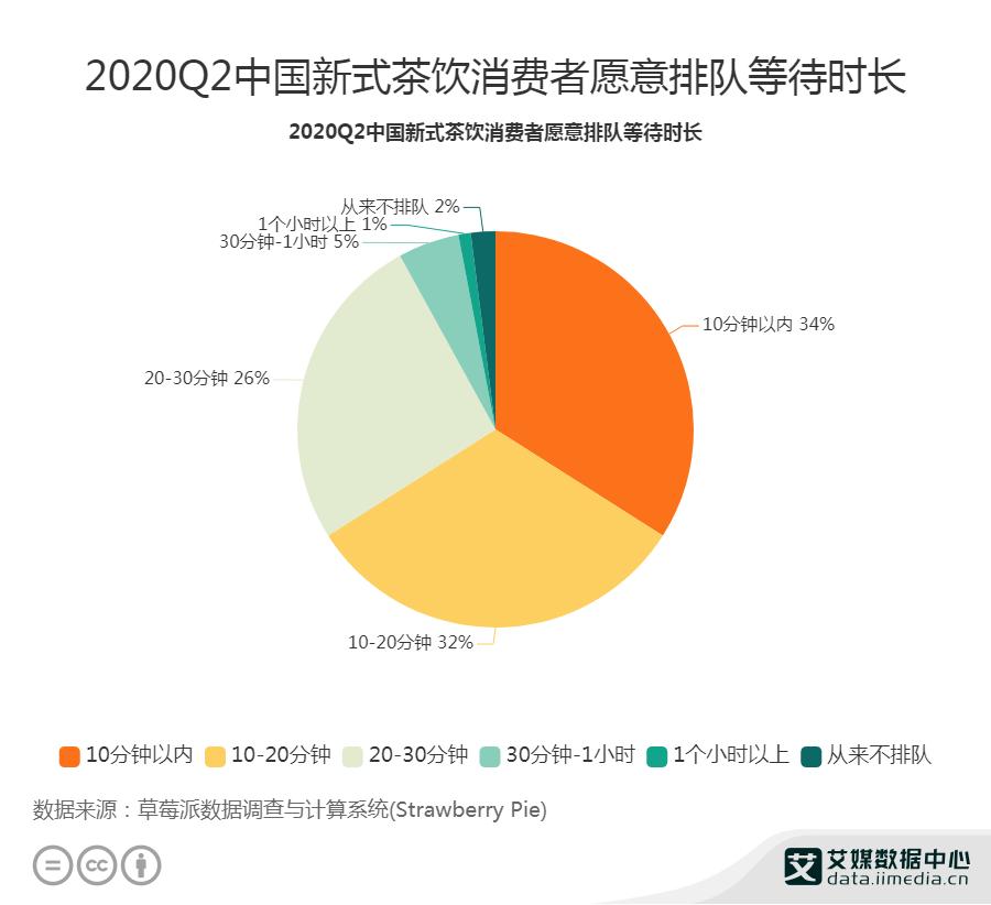 2020Q2中国新式茶饮消费者愿意排队等待时长