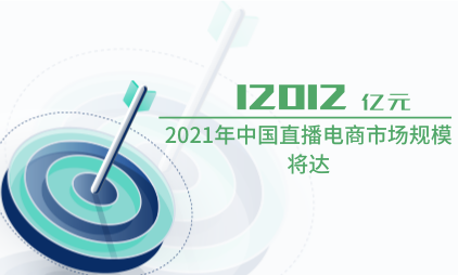 直播电商行业数据分析:2021年中国直播电商市场规模将达12012亿元