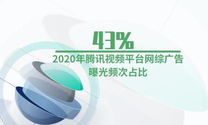 网综行业数据分析:2020年腾讯视频平台网综广告曝光频次占比43%