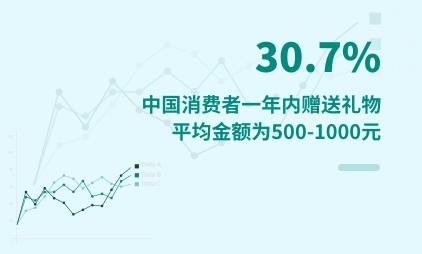 礼物经济数据分析:2020年中国30.7%消费者一年内赠送礼物平均金额为500-1000元